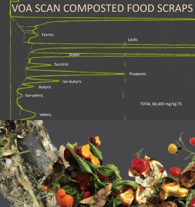 VOA-compost-analysis-blog-April-2016