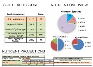 The Soil Health Score