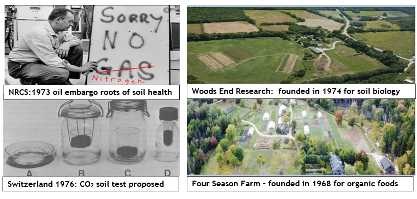 On the True Origins of Soil Health Testing